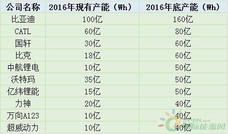 广州电脑维修_国内上百家动力电池企业大盘点 谁能独领风骚?