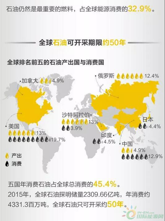 全球资讯_图解:全球能源储量及流向-媒体聚焦-能源要闻-能源资讯-国际 ...