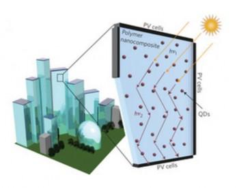 <em>太阳能</em>利用的再度突破:美国科学家研发光伏窗户
