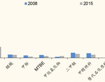 2017年中国石油基化学品对外依存度及煤化工发展现状分析