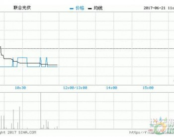 <em>联合光伏</em>授出购股权行使价溢价4.5% 股价大涨近8%