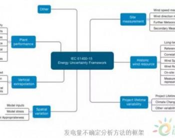 风电场发电量预测评估<em>国际</em>标准制订最新进展