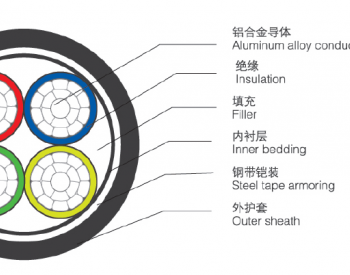 """光伏系统—如何正确使用""""铝合金""""电缆"""