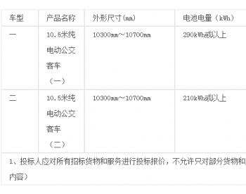 招标 | 广州新穗巴士有限公司2017年130台纯<em>电动公交客车</em>采购项目重新招标招标公告