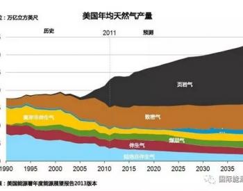 <em>页岩气</em>革命的春风为什么吹不到中国?