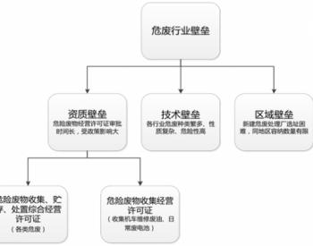 2016年中国危废处理行业壁垒及经营规模分析