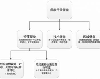 中国危废处理行业壁垒及经营规模分析