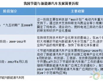 5年数据宣告中国新能源<em>汽车</em>插<em>混</em>过渡阶段进入倒计时