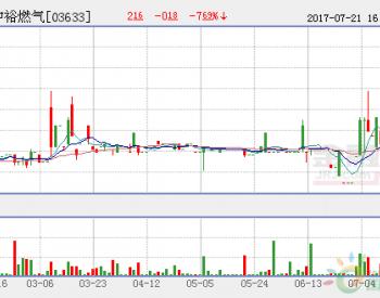 <em>中裕燃气</em>股价下跌5.128%,现价港币$2.22