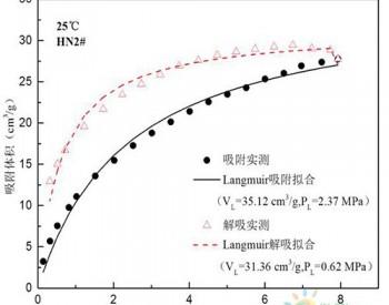 <em>武汉岩土</em>所各向异性煤岩气-固耦合机理研究取得进展