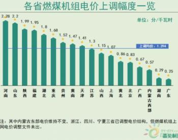 汇总当前20个省份上调<em>燃煤机组上网电价</em> 这个省涨幅最高!