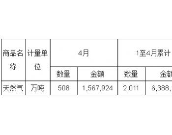2017年4月<em>中国天然气</em>进口量统计表