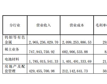 正极材料出货7536吨 <em>厦门钨业</em>上半年净利同比增长562.12%