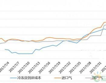 <em>华南液化气</em>市场急速拉涨 后劲不足