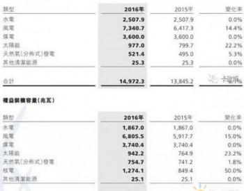 华电福新:若风电表现良好<em>煤炭成本</em>降低 2018年利润有望冲击30亿
