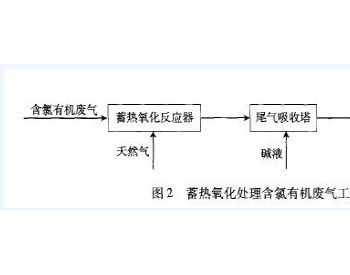 蓄热氧化技术在含氯有机废气处理上的应用