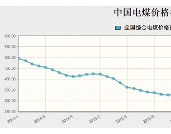 2017年2月中国电煤价格指数
