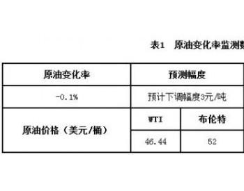 主要<em>原油品种</em>8月29日变化幅度表