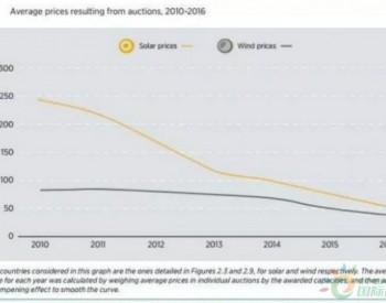放弃标杆价 67国实行可再生能源项目竞标:2016年<em>风电</em>平均合同价下降37.5%