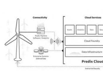 GE康鹏举:《大数据时代的<em>风场运维</em>:数字化资产管理平台(Predix)如何提升风机可靠性》