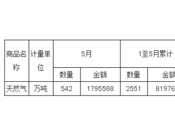 2017年5月<em>中国天然气</em>进口量统计表