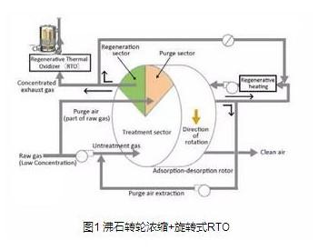软包<em>企业VOCs治理</em>及设备供热系统解决方案案例分析