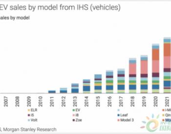 外媒:特斯拉2020年将占领电动车市场半壁江山