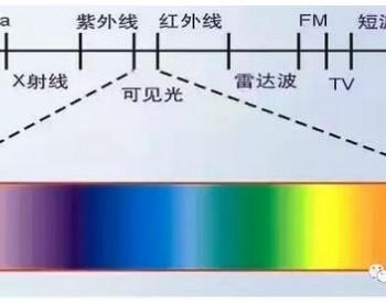 UV光解处理<em>VOCs技术</em>的探讨