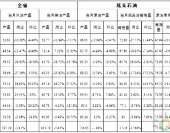 2017年1-8月陕西省原油生产、加工、销售情况统计数据表
