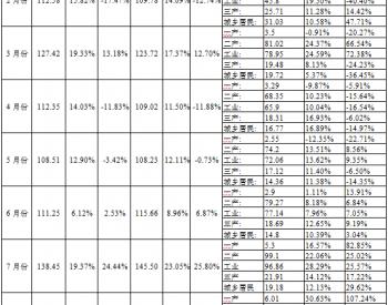 2017年1-8月陜西省發用電情況統計數據表