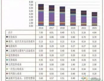 保利协鑫半年撬动30吉瓦多晶<em>硅片降价</em>30% 让利40亿净利12亿