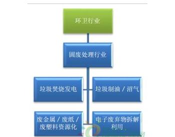 2017年中国环卫行业发展现状分析及未来发展前景预测