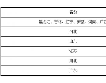 """国家大力推广<em>乙醇汽油</em> LPG汽车是否还有""""春天""""?"""