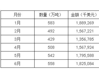 2017年1-6月<em>中国天然气</em>进口量统计表
