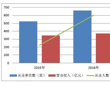 浙江环境服务业调查报告:<em>危废治理</em>年收入表现突出