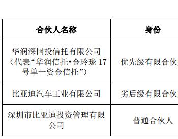 比亚迪联手华润深国投设46.5亿投资基金 推进<em>云轨</em>项目落地