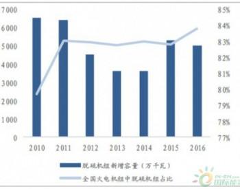 2017年中国<em>废气排放</em>量呈上升趋势分析【图】
