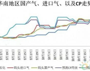 华南液化气:市场价格快速冲高之后,是否会回落?