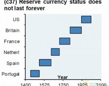 石油美元out了 石油人民币来了
