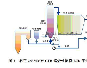 以电石渣粉为吸收剂的新型高效脱硫技术