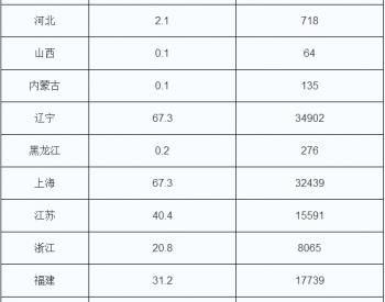 2017年5月中国原油加工和石油制品出口统计表