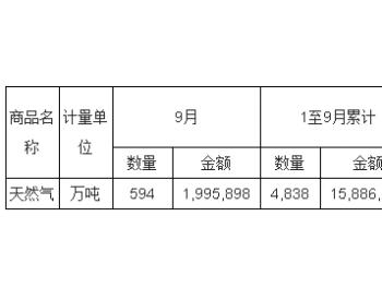 2017年9月<em>中国天然气</em>进口量统计表