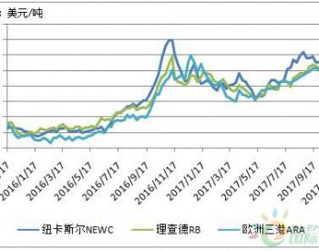 <em>国际煤价</em>高位震荡 回暖趋势确立
