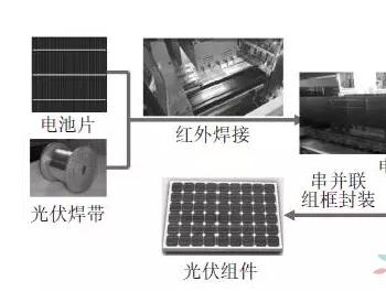 光伏组件关键<em>焊接技术</em>研究