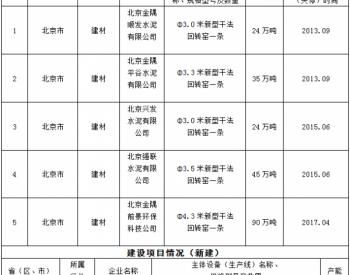 冀东水泥黑龙江有限公司日产7200吨新型干法熟料生产线建设项目<em>产能置换</em>方案