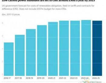 英国2025年以后停止补贴新建可再生能源项目