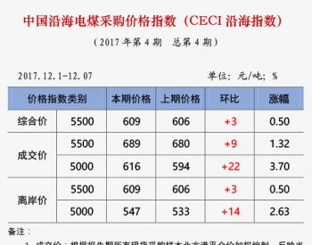 中国沿海电煤采购价格指数(CECI沿海指数)第4期