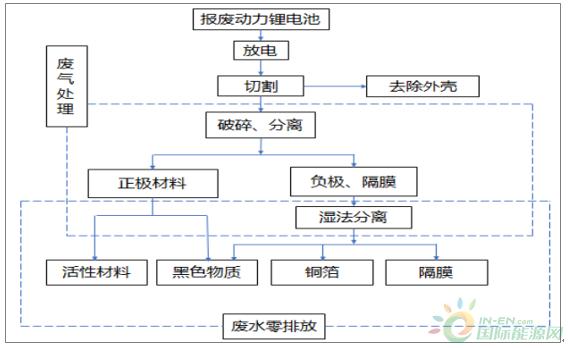 国际资讯_2017年中国动力锂电池报废市场规模及梯次利用技术分析-综合能源 ...