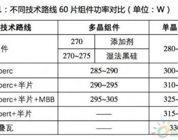 招标 ▏ 中民新能300MW户用光伏设备招标