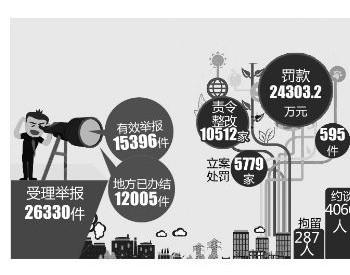 湖南省对外公开中央环境保护督察整改方案